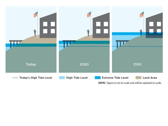 As sea level rises, local flood conditions can happen