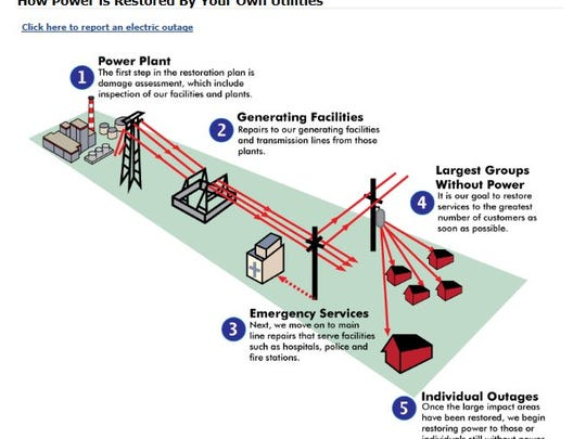 City of Tallahassee Utilities released this graphic on Sunday showing how they restore power.