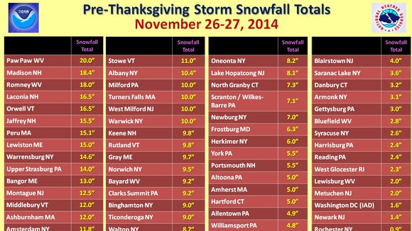 Snowfall totals in the East on Nov. 26-27, 2014