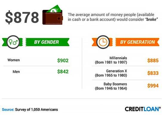"Average amount people would consider ""broke"""