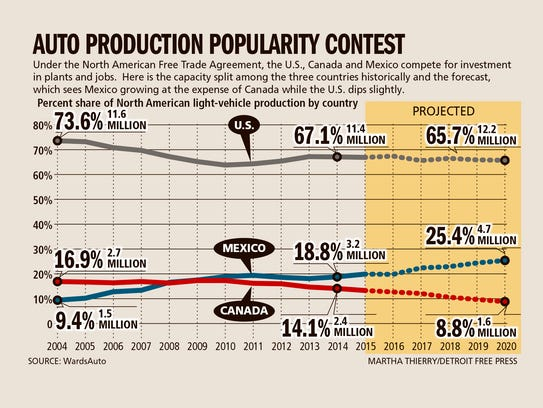 Auto production popularity contest