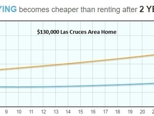 Rent Vs. Purchase
