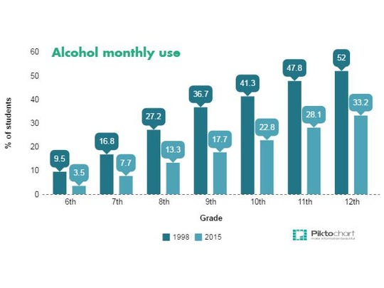According to the 2015 Indiana Youth Survey, the percents of students between sixth and 12th grades who report using drugs and alcohol monthly have decreased drastically in most categories since the early '90s. However, new trends - like prescription drug use - are increasing.