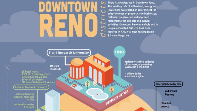 The Regional Alliance for Downtown's new promotional illustration highlights the various neighborhoods and districts of downtown Reno.