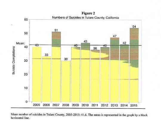 Graph showing Tulare County suicide rate