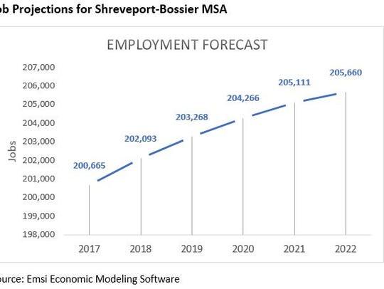 Job projections for Shreveport-Bossier MSA