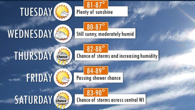 Five day weather outlook