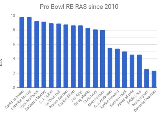 The graphic shows RAS of Pro Bowl running backs since