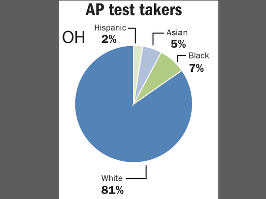 AP test takers in Ohio