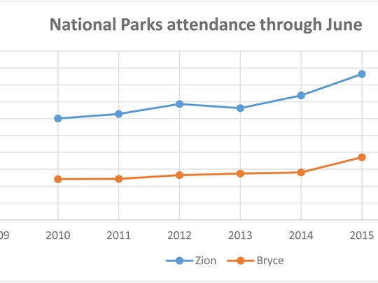 Attendance has been climbing at southwest Utah's national parks in recent years.