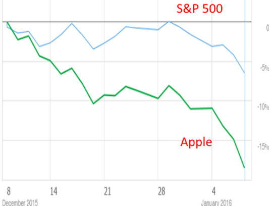 Apple shares are under performing the market by a wide