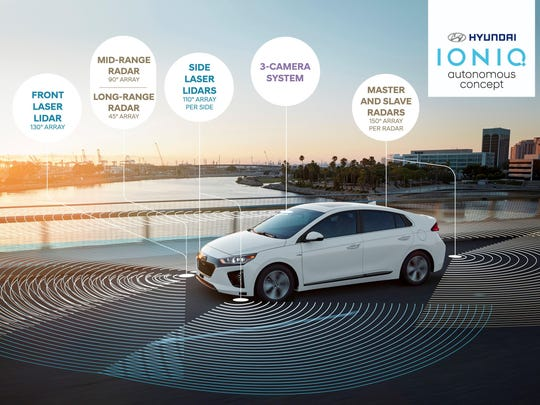 """Hyundai says the car uses a lidar system with three advanced radars combined with three forward-facing cameras, blind-spot sensors, GPS antenna and """"smart cruise"""" radar to provide 360 degrees or protection and sensing."""