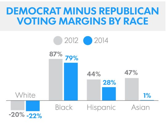 Voting margins are defined as percent voting Democrat