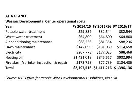 Annual operational costs at the Wassaic Developmental Center have totaled more than $5 million since the state closed the residential portion of the campus in 2014.