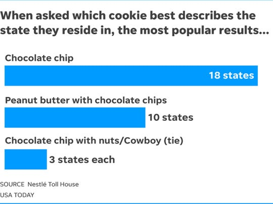 Americans in 31 states say versions of chocolate chip cookies best reflect their state.
