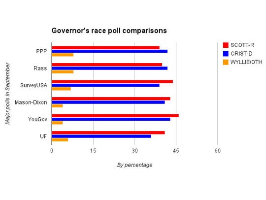 new gov poll graph