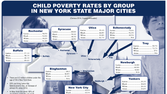 Overall, more than half of Rochester's children live in poverty.