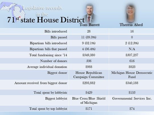 A look at the records of state Rep. Tom Barrett, R-Potterville,