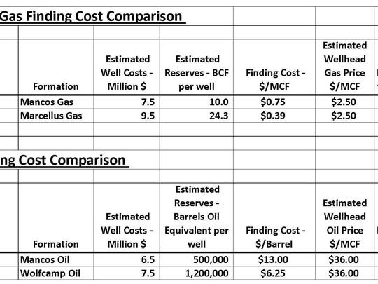 Natural Gas Finding Cost Comparison
