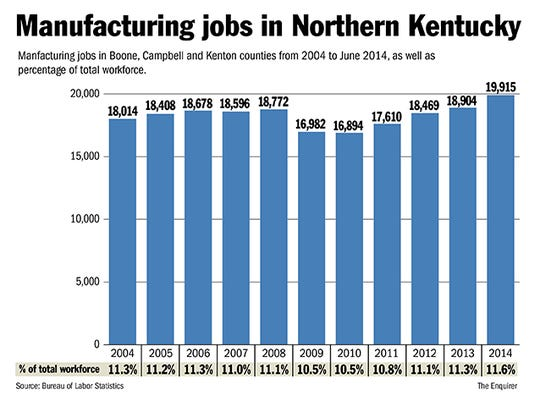 Manufacturing jobs have made up 10 percent or more