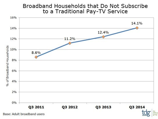 A graphic showing the number of homes with broadband
