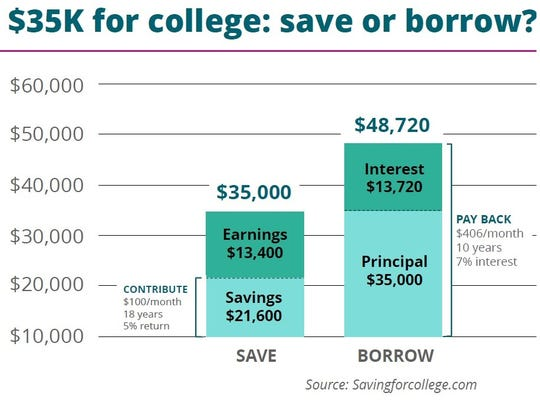 $35K for college: save or borrow?