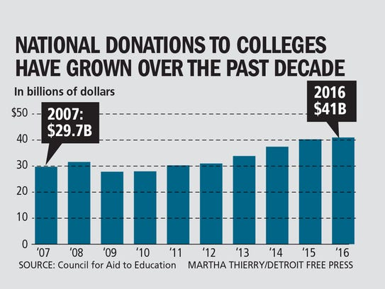 National donations to colleges have grown over the