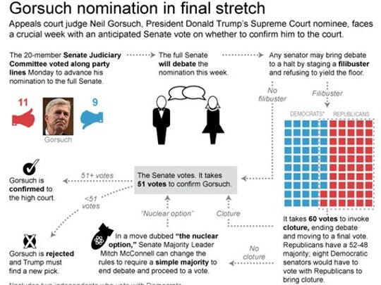 Graphic shows process for confirming Supreme Court nominee Neil Gorsuch.