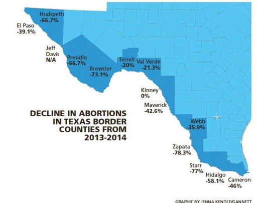 Decline in abortions in Texas border counties from 2013 to 2014.