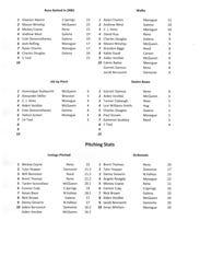 Northern 4A baseball statistics