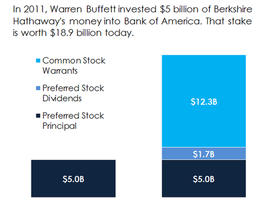 buffett-bac_large.PNG