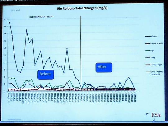 Total nitrogen in the Rio Ruidoso dropped dramatically after the new plant began operating.