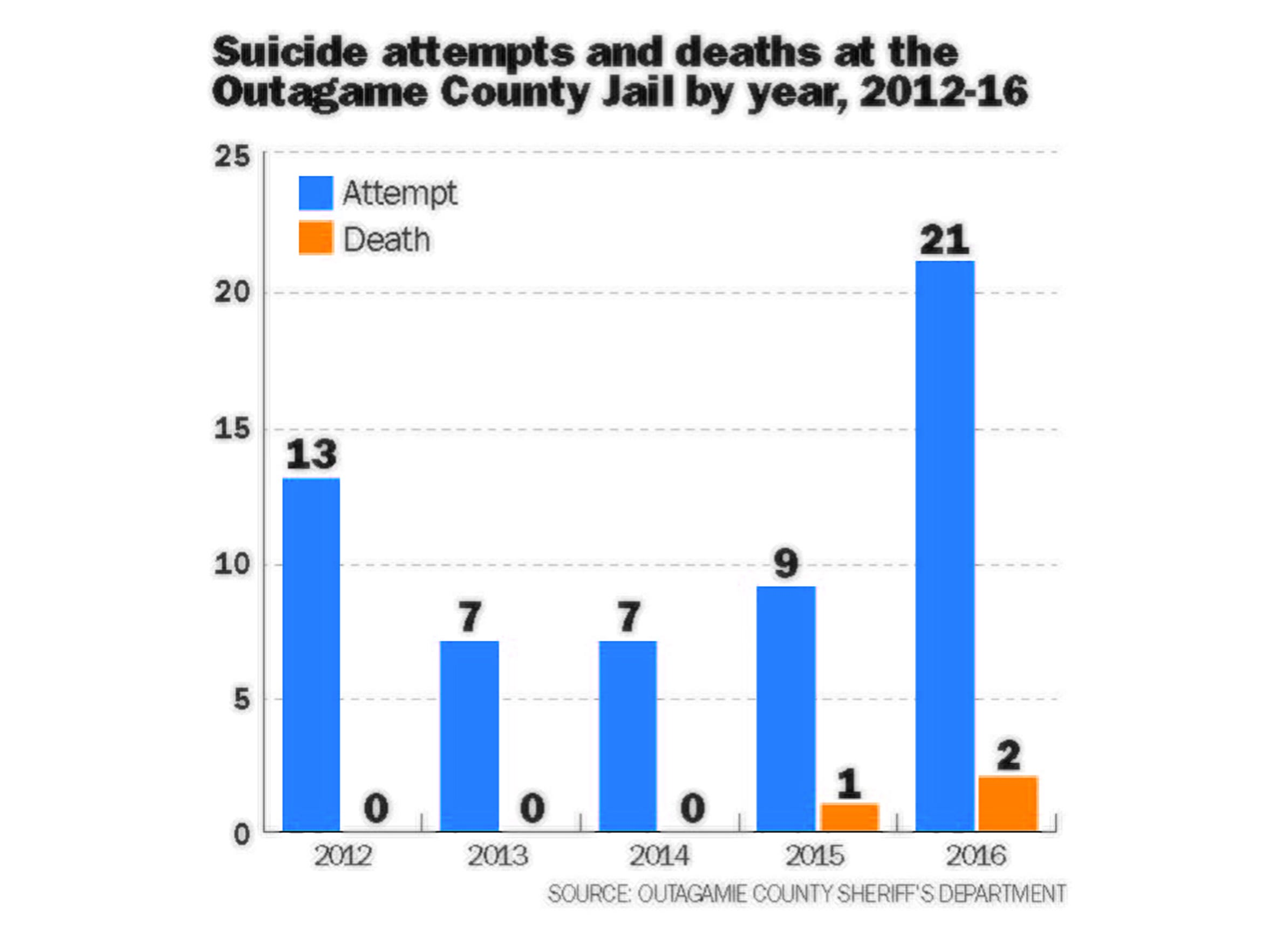 The number of suicide attempts has nearly doubled in