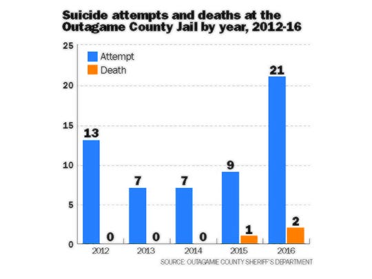 The number of suicide attempts has nearly doubled in five years at the Outagamie County Jail.