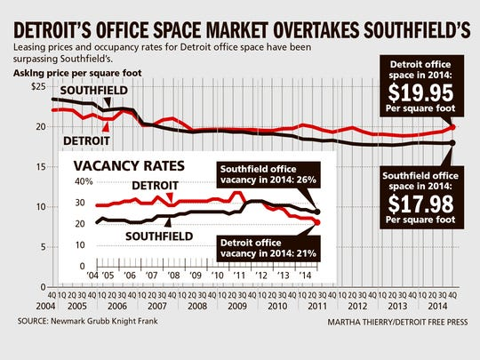 Leasing prices and occupancy rates for Detroit office space have been surpassing Southfield's.