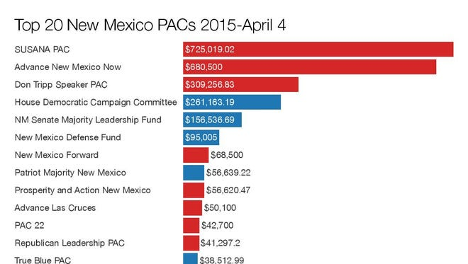 Top 20 New Mexico PACs