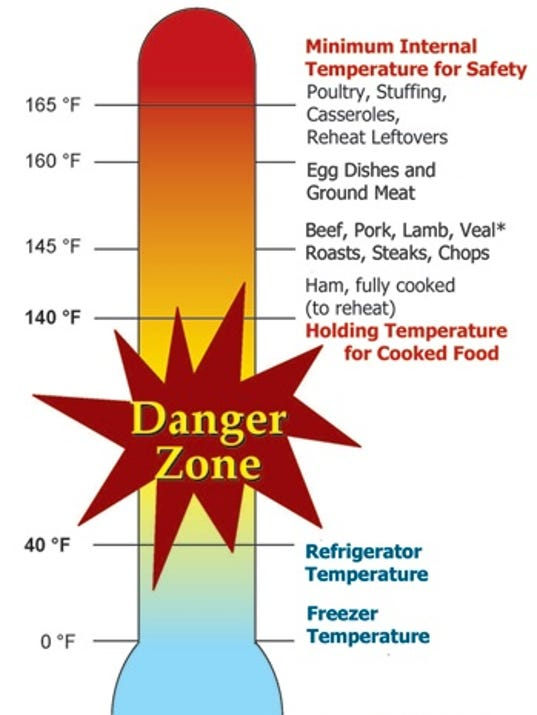 Cooling Food Properly : Food safety report temperatures to remember