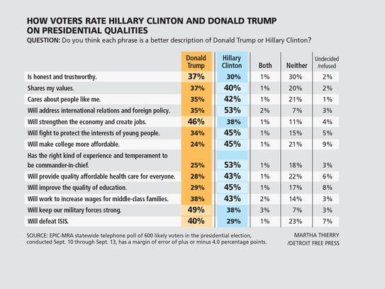 How voters rate Clinton, Trump on presidential qualities.
