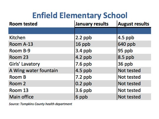 Enfield Elementary lead results