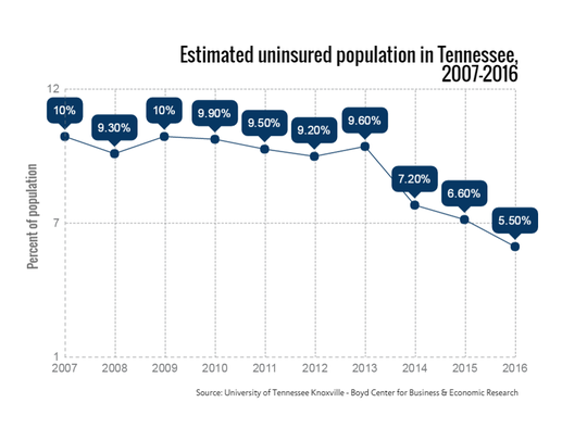 Estimated uninsured population in Tennessee, 2007-2016