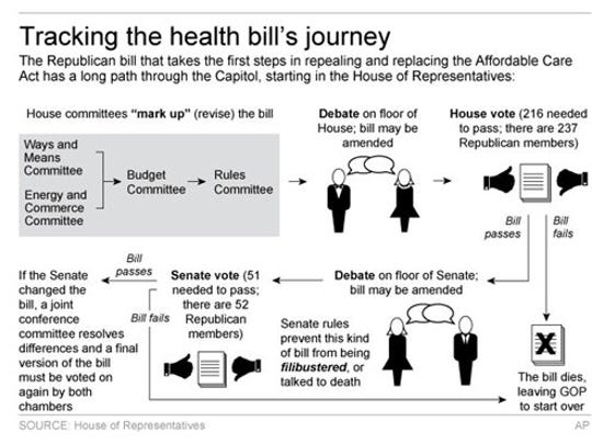 Graphic shows process of health care overhaul bill