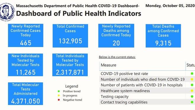 Mass. Department of Public Health