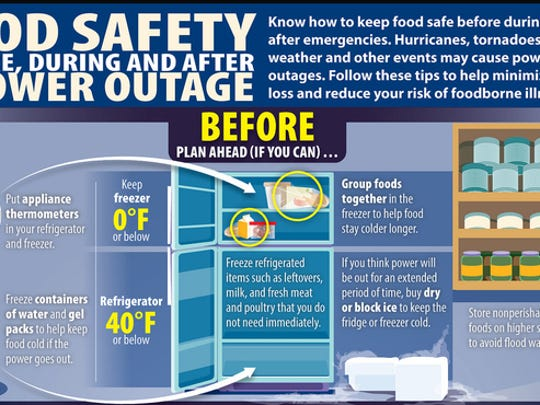 Food safety during a power outage.
