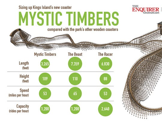 Comparing Mystic Timbers with other wooden coasters at Kings Island