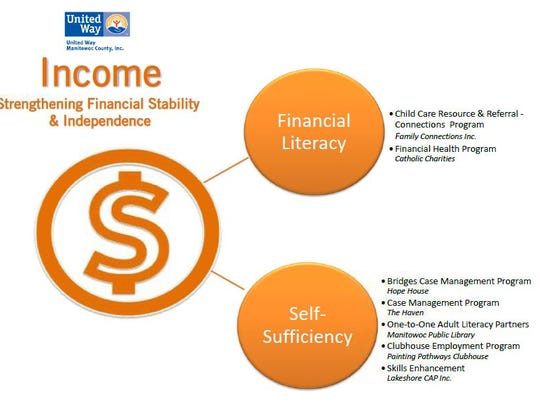 Income initiatives and programs.