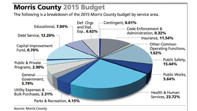 Morris County 2015 Budget