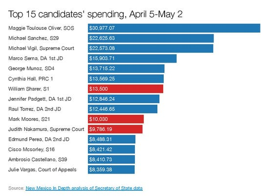 Top 15 candidates' spending