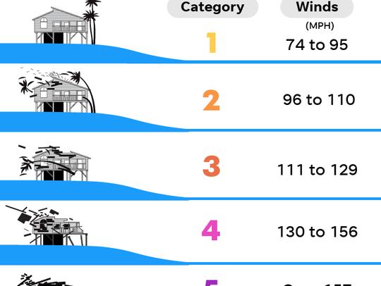 091018-Saffir-Simpson-hurricane-scale_Online