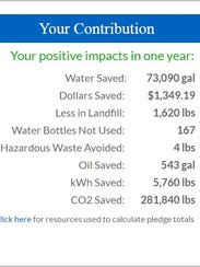 Water contribution on the Mayors' challenge