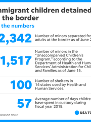 As of June 20, around 2,342 minors have been separated